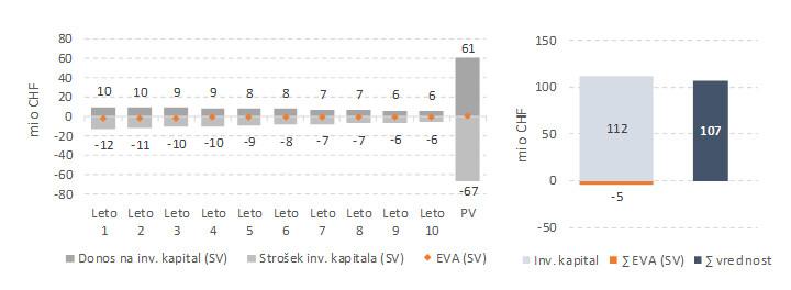 EVA - Economic value added