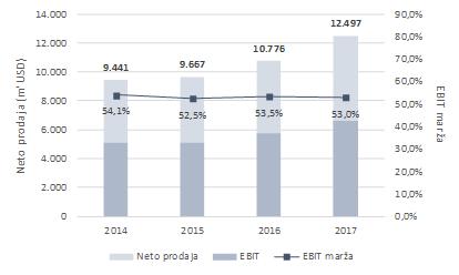 EBIT marža - poslovanje podjetja