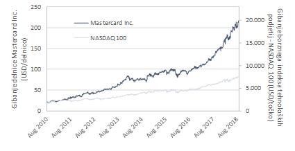 Nakup delnic - primerjava z gibanjem tečaja NASDAQ
