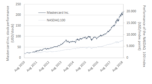 Shareholder value creation - Hot stock Mastercard Inc. vs. NASDAQ 100