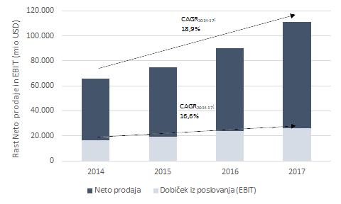 Korporativna strategija - rast prodaje