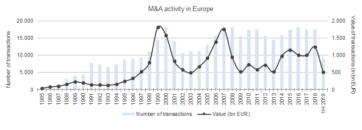 M&A activity in Europe