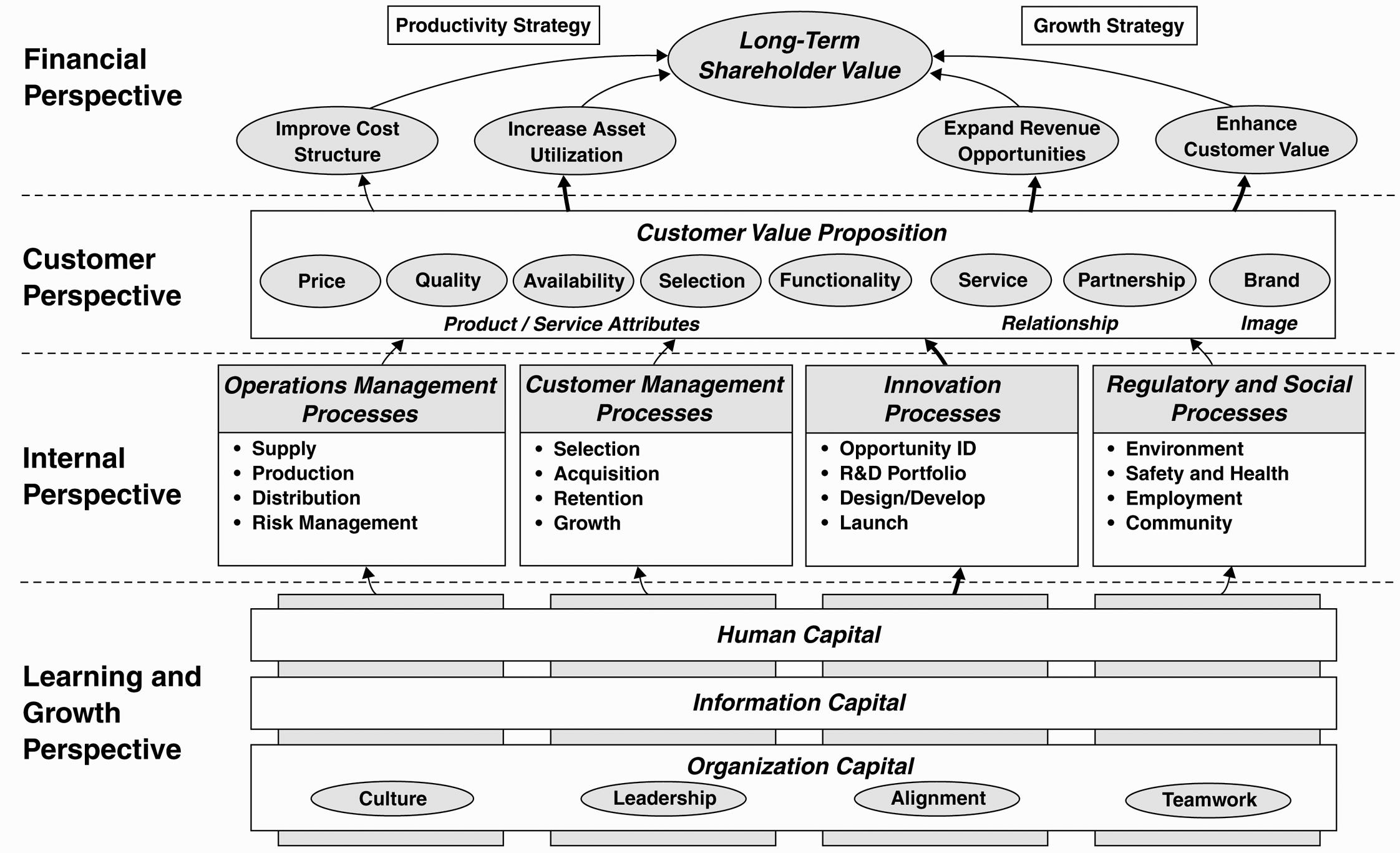 Balanced scorecard - strategy map - Kaplan & Norton