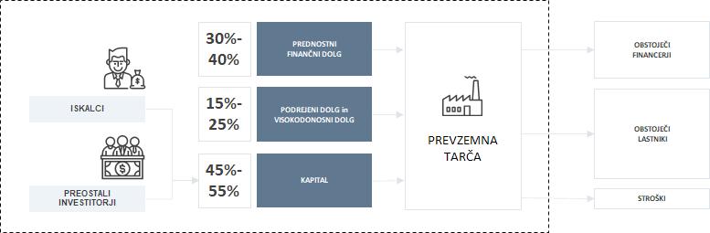 Struktura financiranja