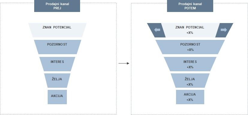 Poznavanje trga - Vpliv širine potenciala na prodajni kanal