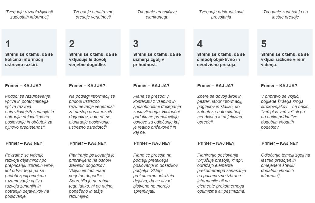 Planiranje poslovanja - na katera tveganja je potrebno paziti