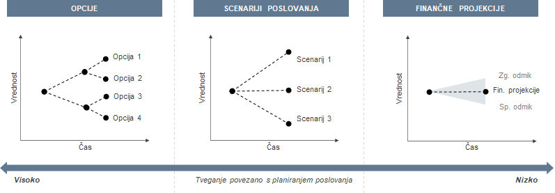 Planiranje poslovanja - opcije, scenariji poslovanja, finančne projekcije z odmiki