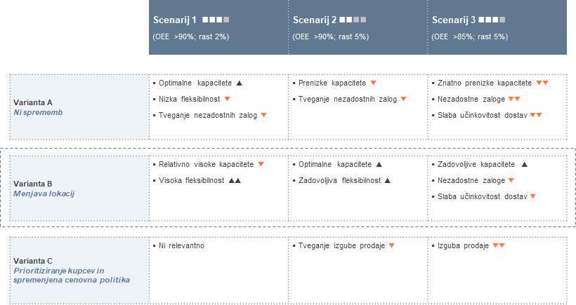 Planiranje poslovanja - preučevanje in izbiranje možnosti - scenariji poslovanja