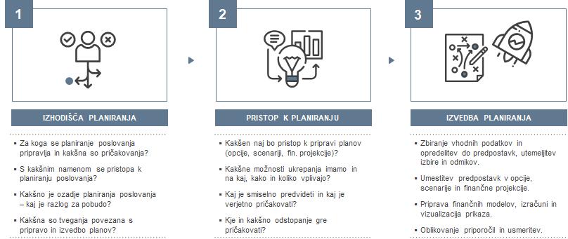 Planiranje poslovanja - proces