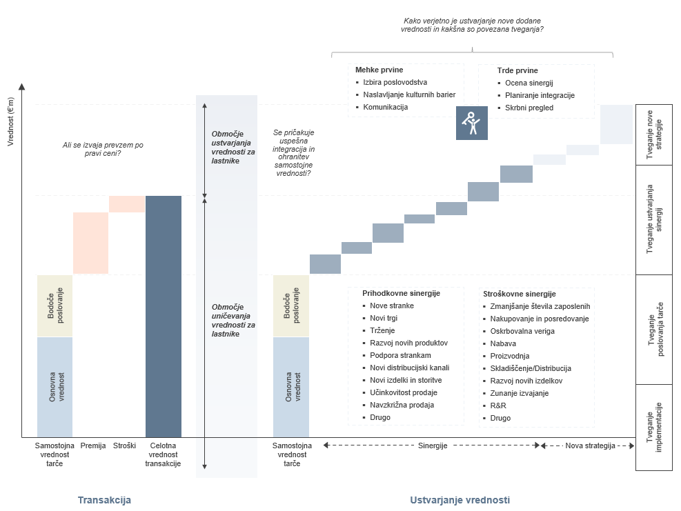 Uspešen nakup podjetja - ustvarjanje vrednosti s prevzemom