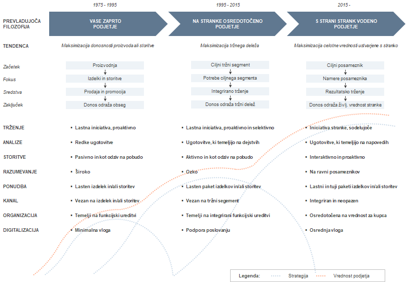 Strategija podjetja - strateška nadgradnja v času