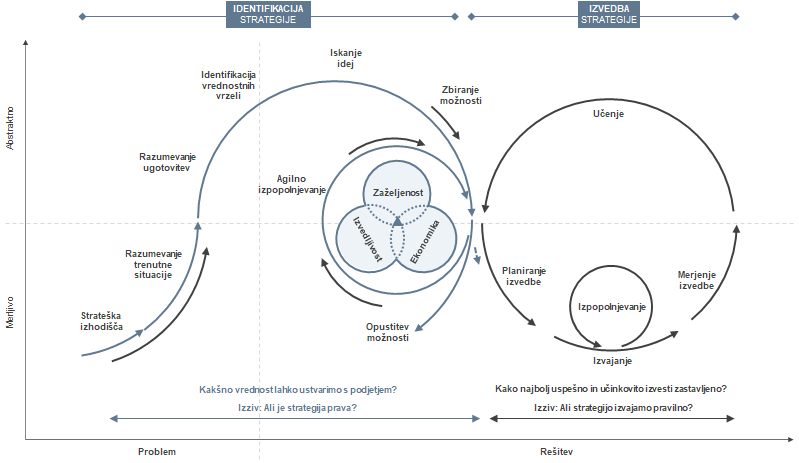 Strateška transformacija
